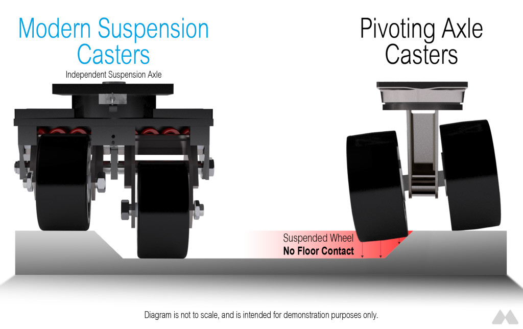 Modern Casters Independent Suspension