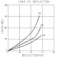 Shock Absorbing Deflection Curve